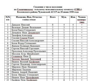 Сведения о количестве домохозяйств  села СЕМЕНЧИНО