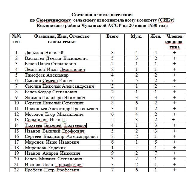 Read more about the article Сведения о количестве домохозяйств  села СЕМЕНЧИНО