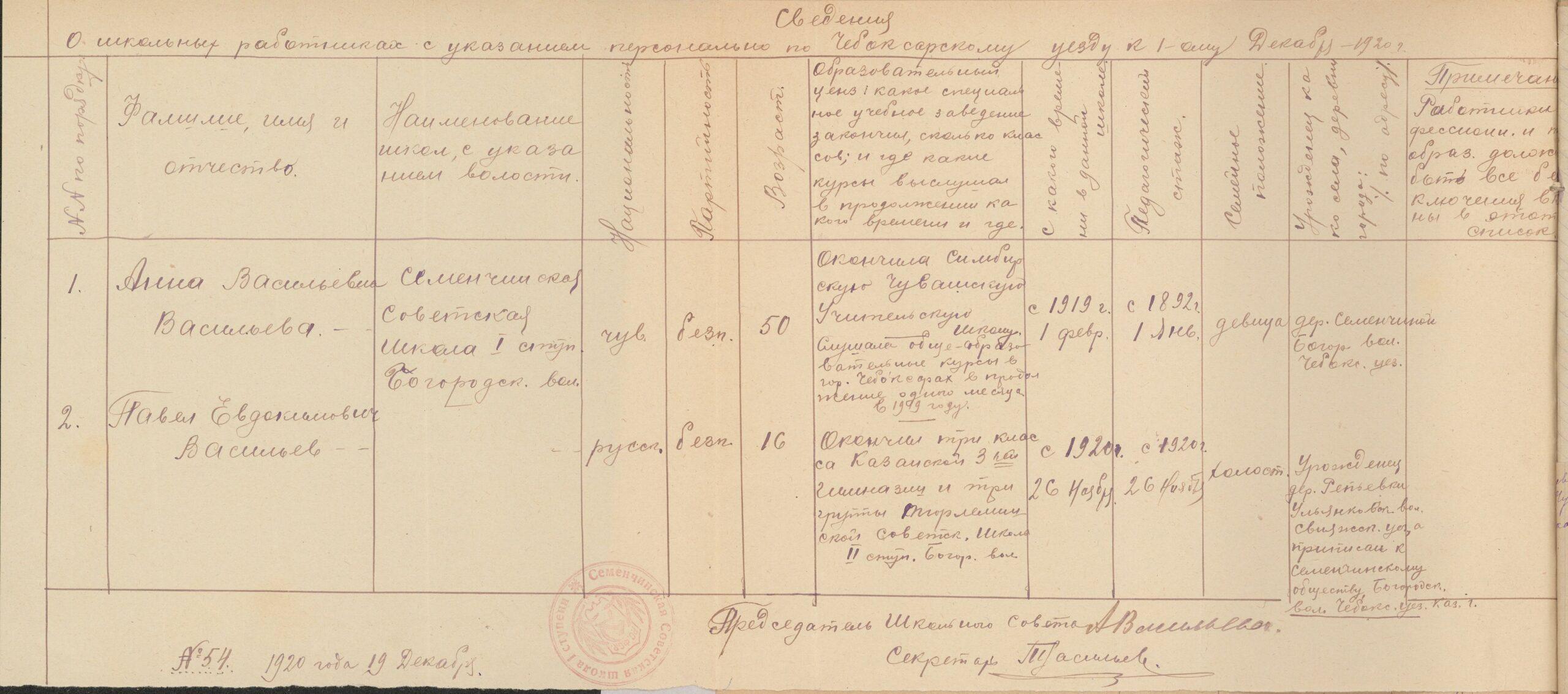 Сведения о школьных работниках на 1 декабря 1920года